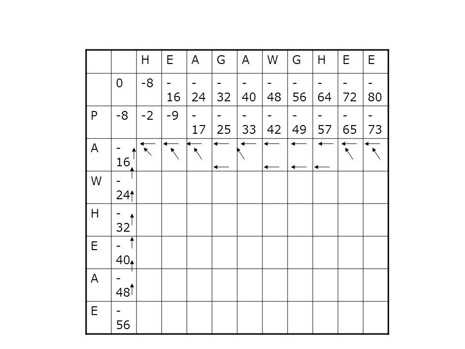 H E A G W -8 -16 -24 -32 -40 -48 -56 -64 -72 -80 P -2 -9 -17 -25 -33