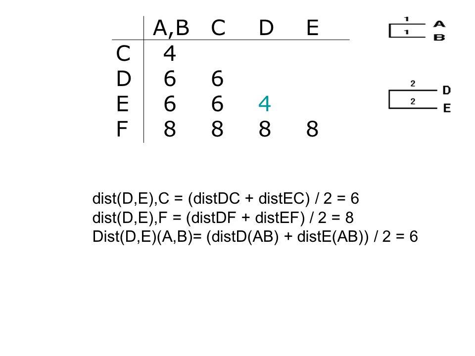 A,B C D E C 4. D 6 6. E 6 6 4. F 8 8 8 8. dist(D,E),C = (distDC + distEC) / 2 = 6. dist(D,E),F = (distDF + distEF) / 2 = 8.