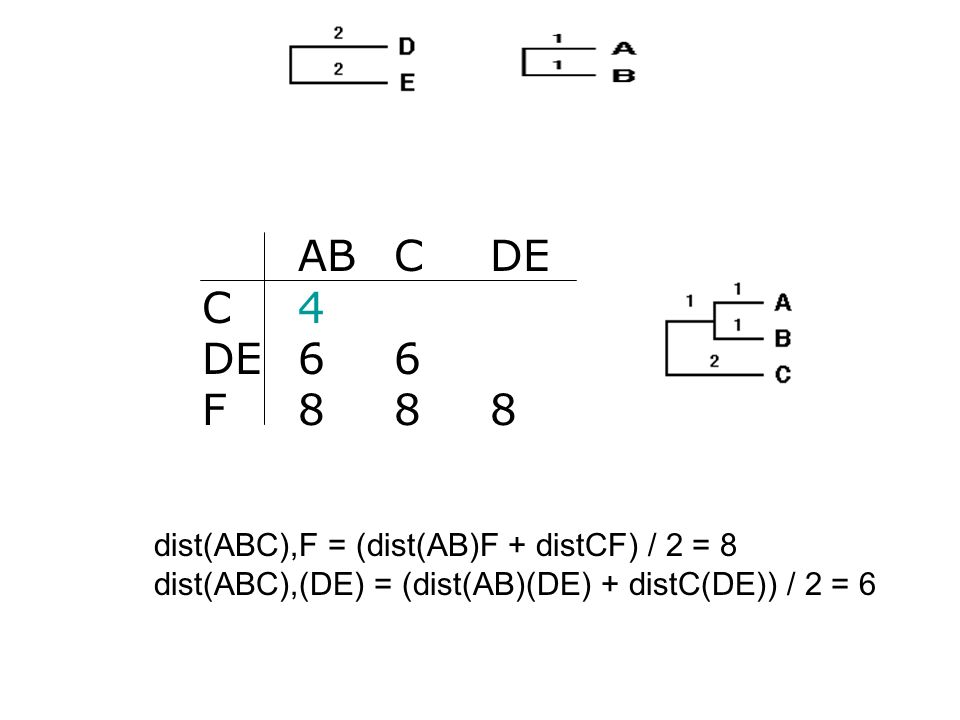 AB C DE C 4 DE 6 6 F 8 8 8 dist(ABC),F = (dist(AB)F + distCF) / 2 = 8