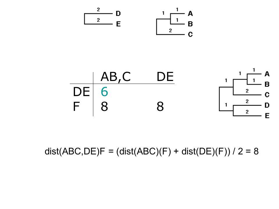 AB,C DE DE 6 F 8 8 dist(ABC,DE)F = (dist(ABC)(F) + dist(DE)(F)) / 2 = 8