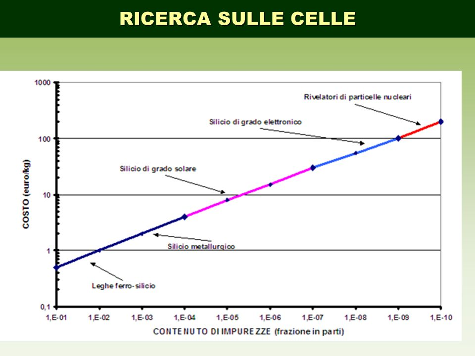 RICERCA SULLE CELLE