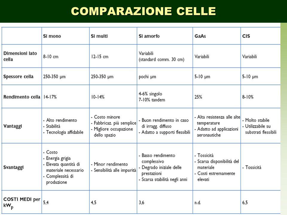 COMPARAZIONE CELLE CONFRONTO TECNICO ECONOMICO TRA CELLE DI DIVERSA TECNOLOGIA