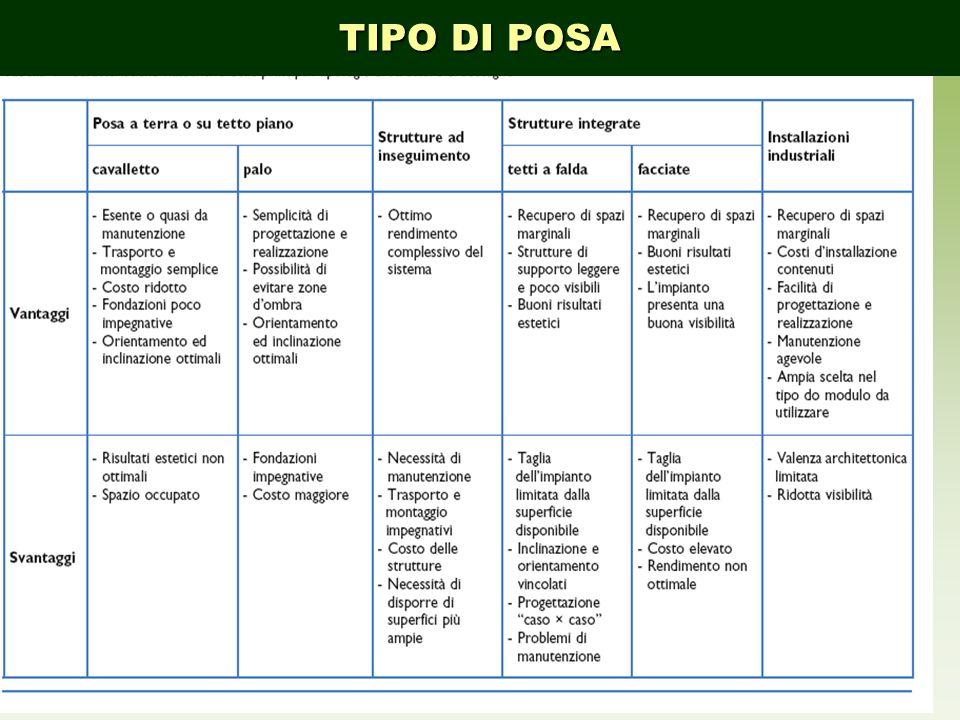 TIPO DI POSA COMPONENTI DELL'IMPIANTO