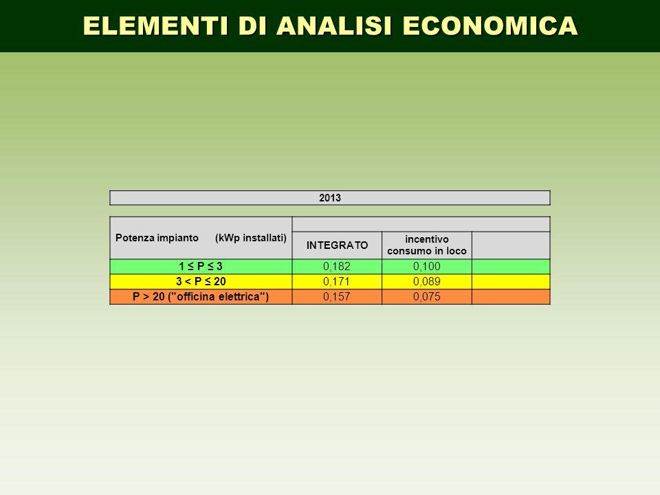 ELEMENTI DI ANALISI ECONOMICA