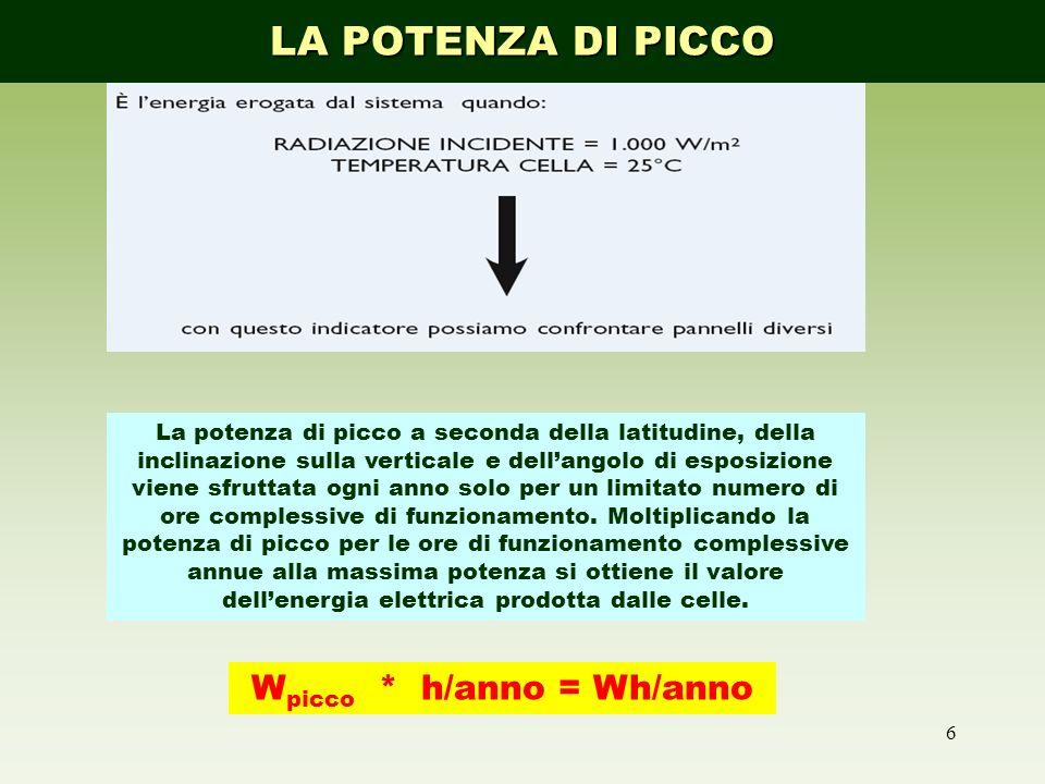 Wpicco * h/anno = Wh/anno