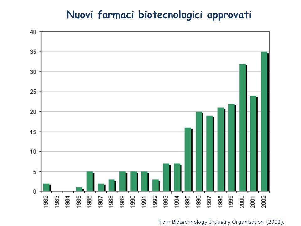 Nuovi farmaci biotecnologici approvati