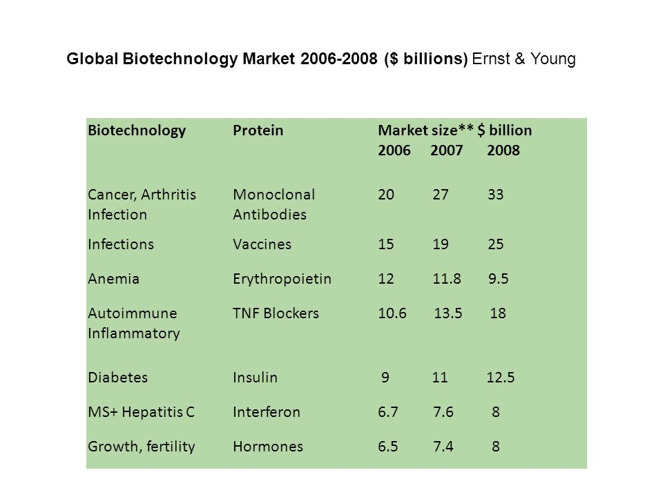 Global Biotechnology Market 2006-2008 ($ billions) Ernst & Young