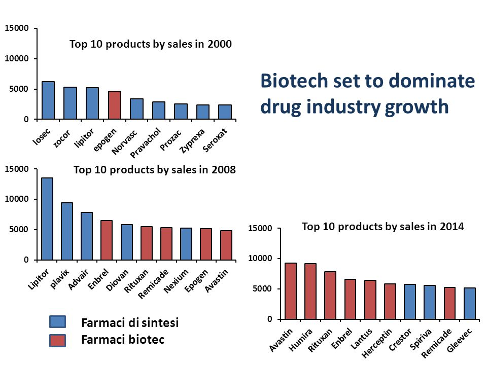 Biotech set to dominate drug industry growth