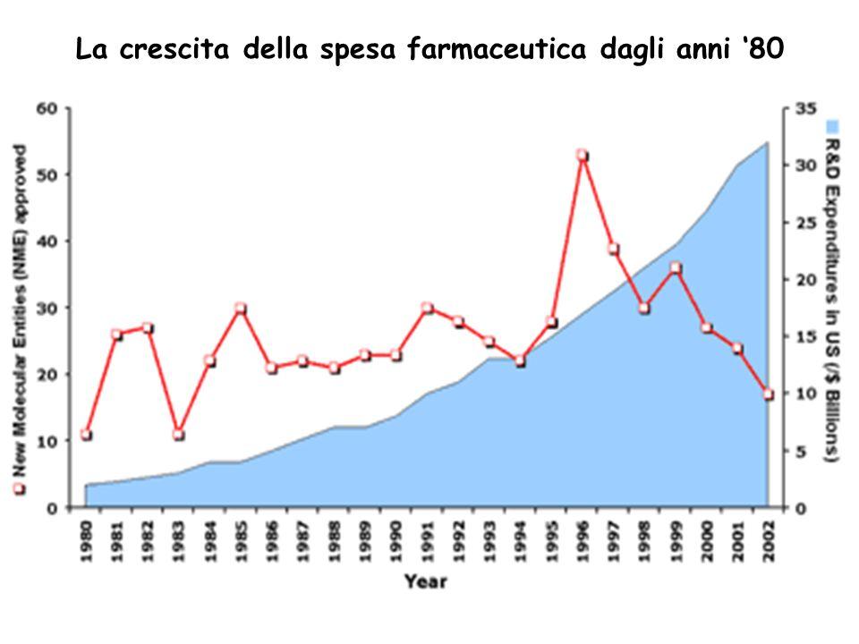 La crescita della spesa farmaceutica dagli anni '80