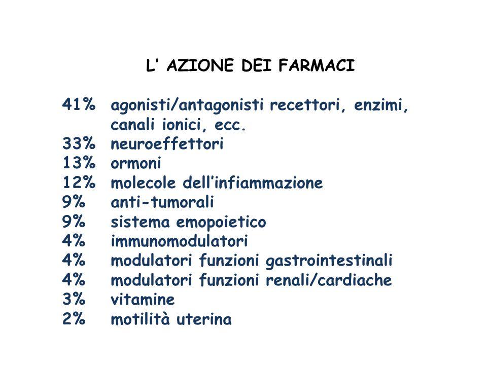 L' AZIONE DEI FARMACI 41% agonisti/antagonisti recettori, enzimi, canali ionici, ecc. 33% neuroeffettori.