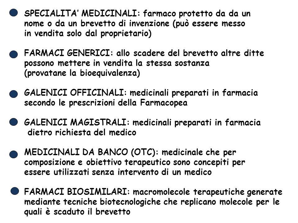 SPECIALITA' MEDICINALI: farmaco protetto da da un