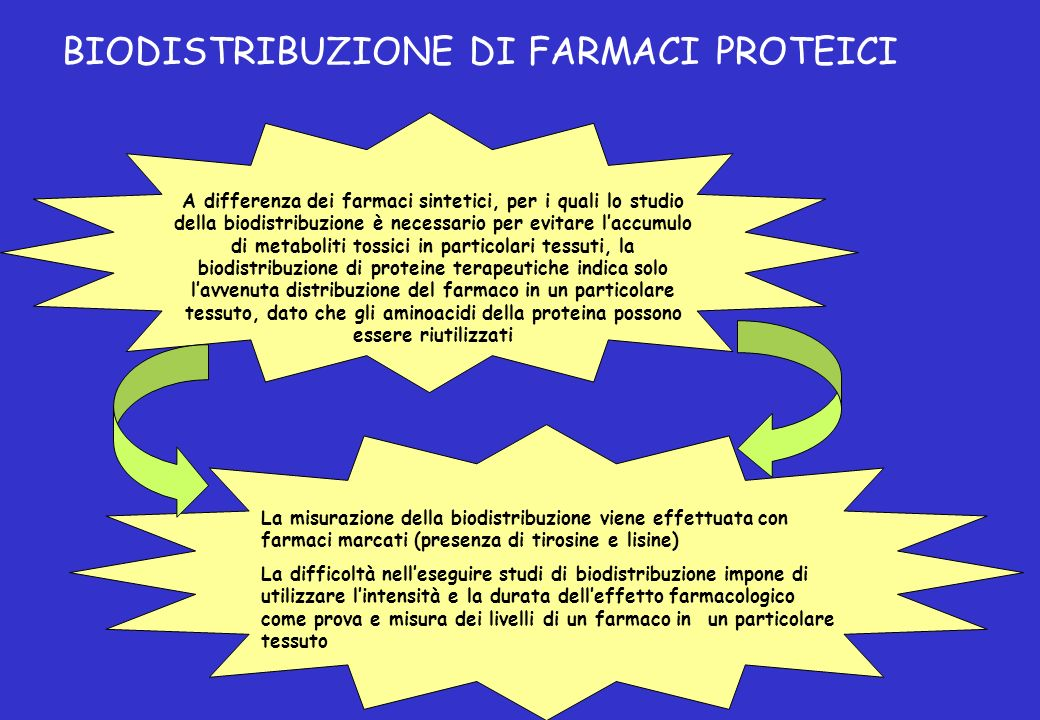 BIODISTRIBUZIONE DI FARMACI PROTEICI