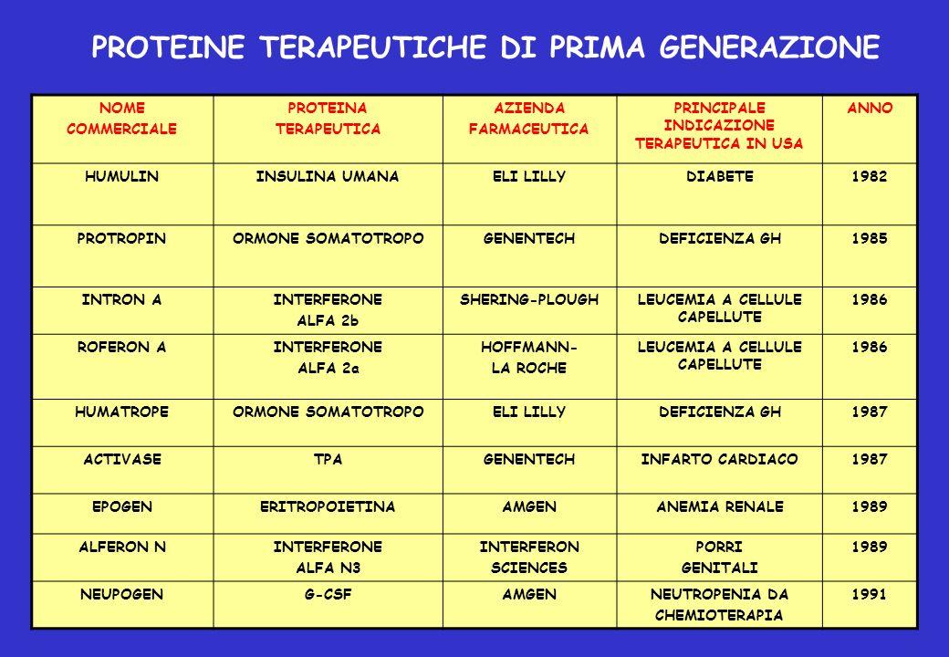 PROTEINE TERAPEUTICHE DI PRIMA GENERAZIONE