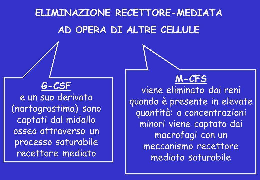 ELIMINAZIONE RECETTORE-MEDIATA AD OPERA DI ALTRE CELLULE