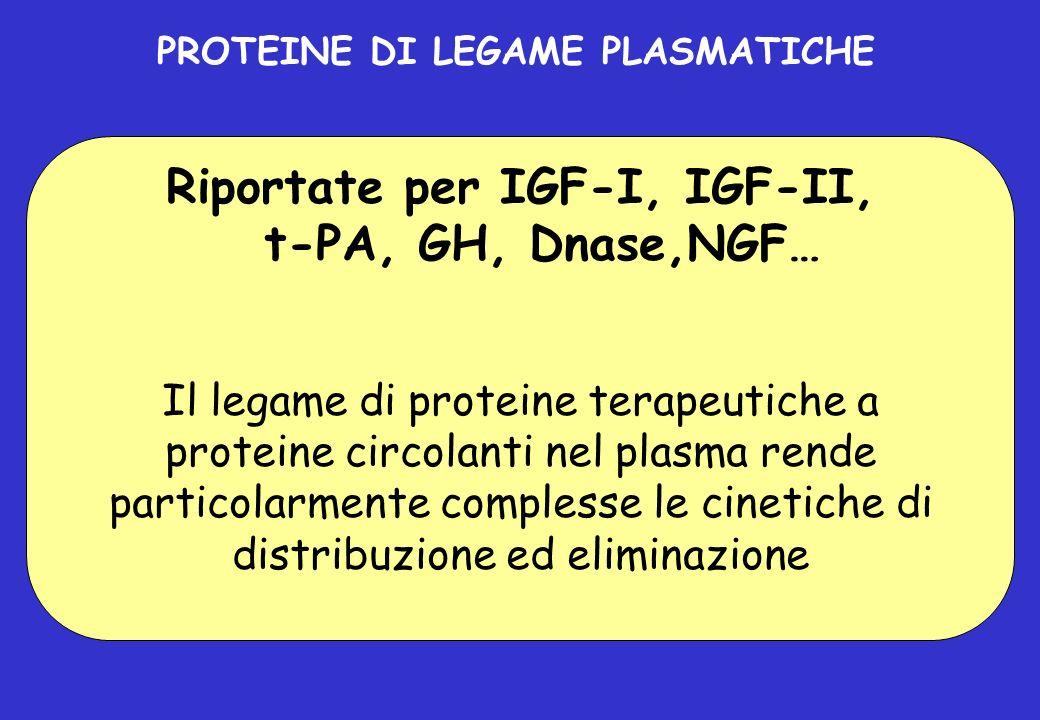 PROTEINE DI LEGAME PLASMATICHE Riportate per IGF-I, IGF-II,
