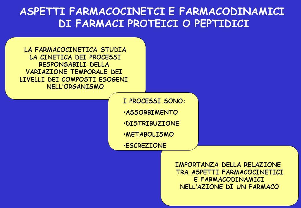ASPETTI FARMACOCINETCI E FARMACODINAMICI