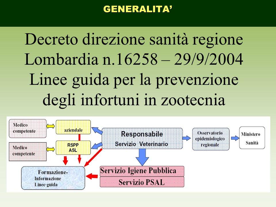 GENERALITA' Decreto direzione sanità regione Lombardia n.16258 – 29/9/2004 Linee guida per la prevenzione degli infortuni in zootecnia.