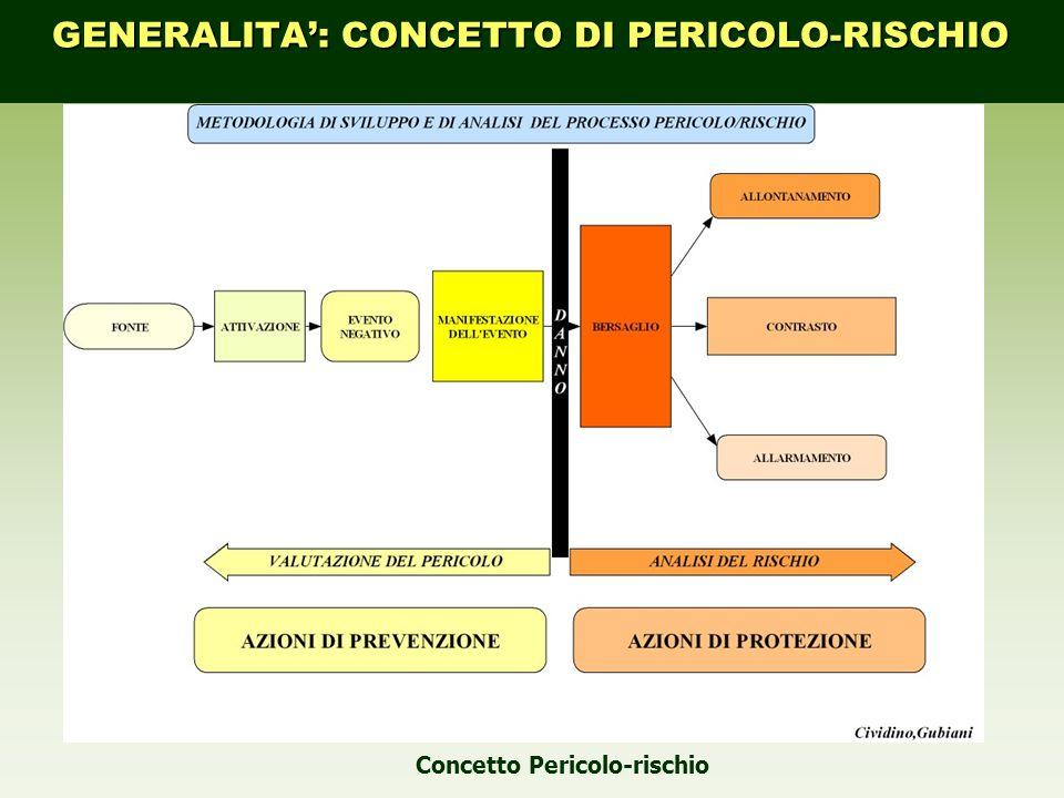 GENERALITA': CONCETTO DI PERICOLO-RISCHIO