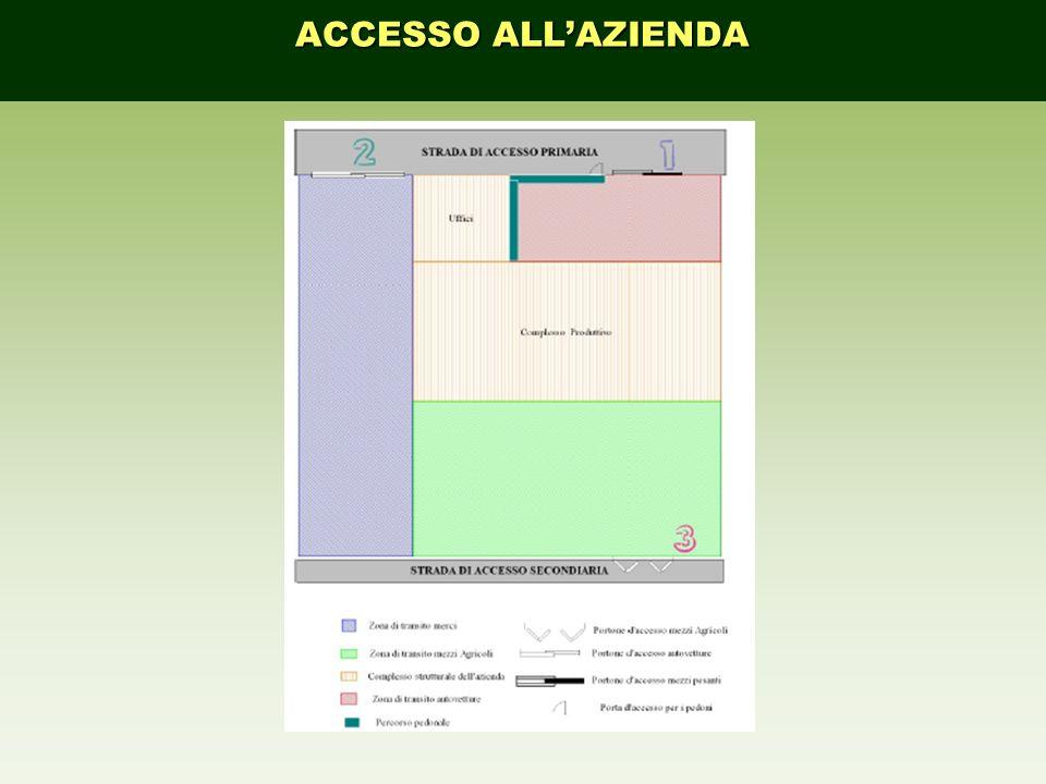 ACCESSO ALL'AZIENDA