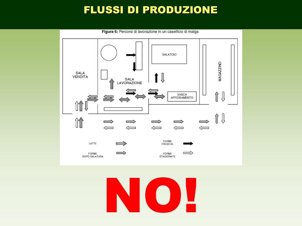 FLUSSI DI PRODUZIONE NO!