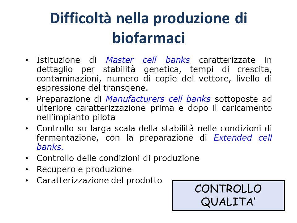 Difficoltà nella produzione di biofarmaci