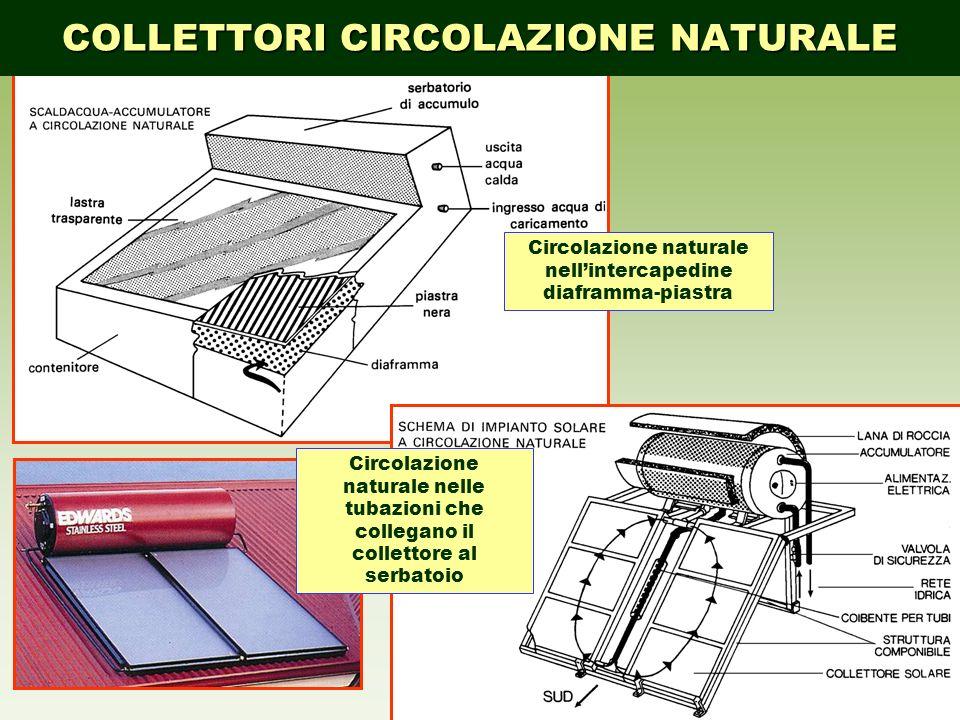Circolazione naturale nell'intercapedine diaframma-piastra