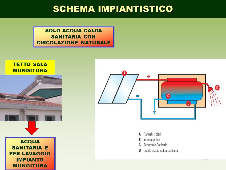 SCHEMA IMPIANTISTICO SOLO ACQUA CALDA SANITARIA CON CIRCOLAZIONE NATURALE.