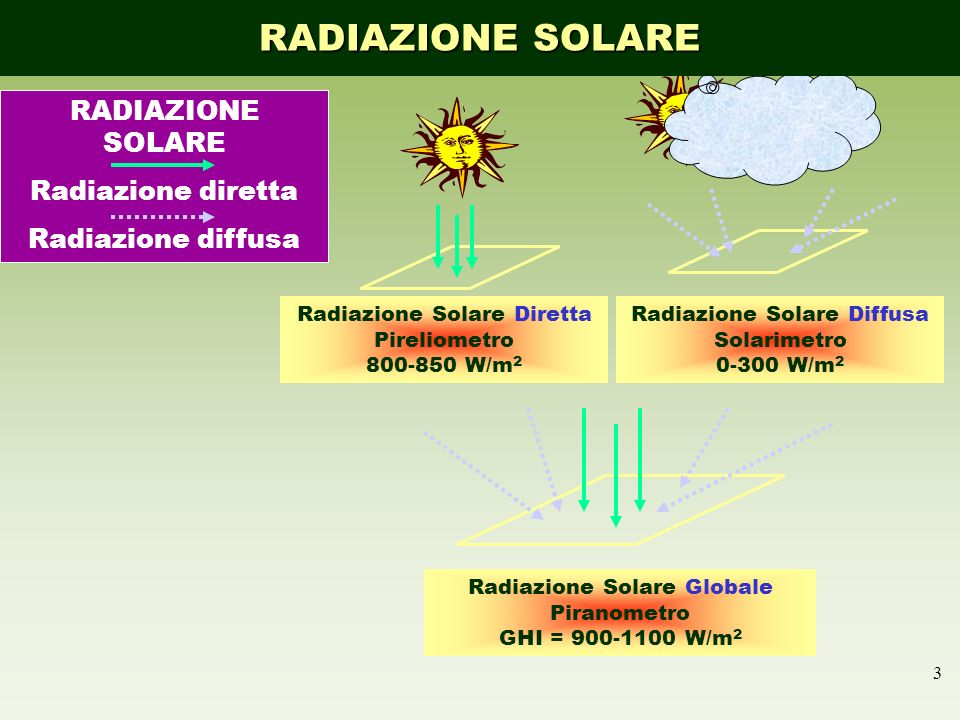 RADIAZIONE SOLARE RADIAZIONE SOLARE Radiazione diretta