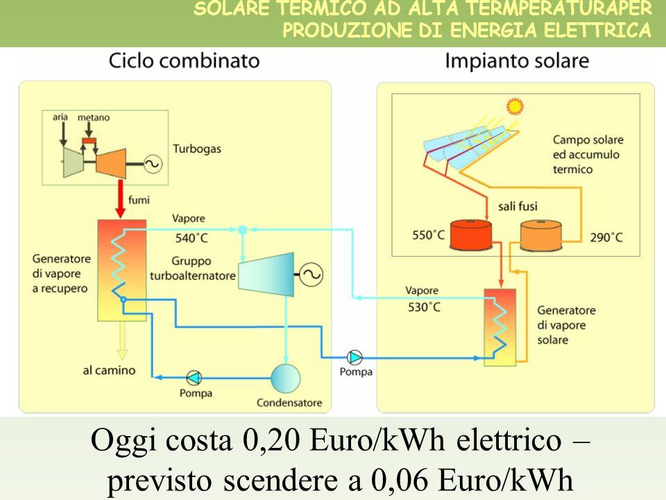 Oggi costa 0,20 Euro/kWh elettrico – previsto scendere a 0,06 Euro/kWh
