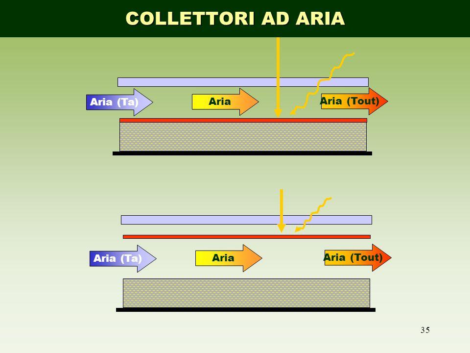 COLLETTORI AD ARIA Aria (Ta) Aria Aria (Tout) Aria (Ta) Aria