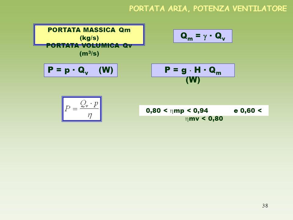PORTATA ARIA, POTENZA VENTILATORE
