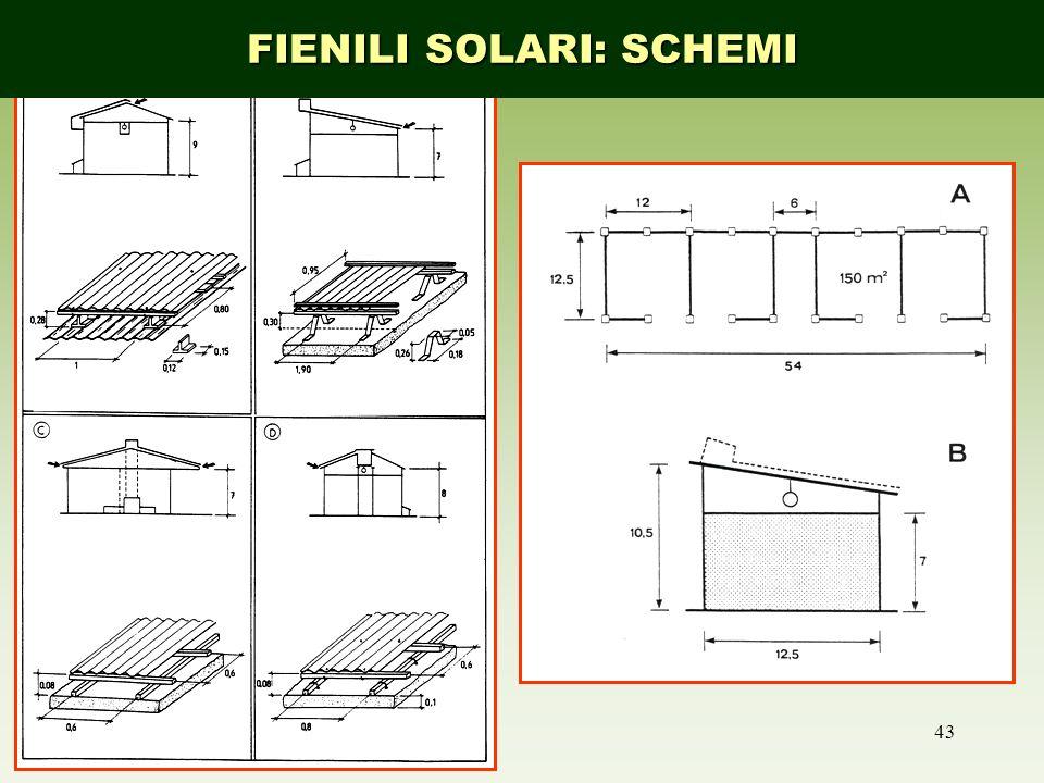 FIENILI SOLARI: SCHEMI