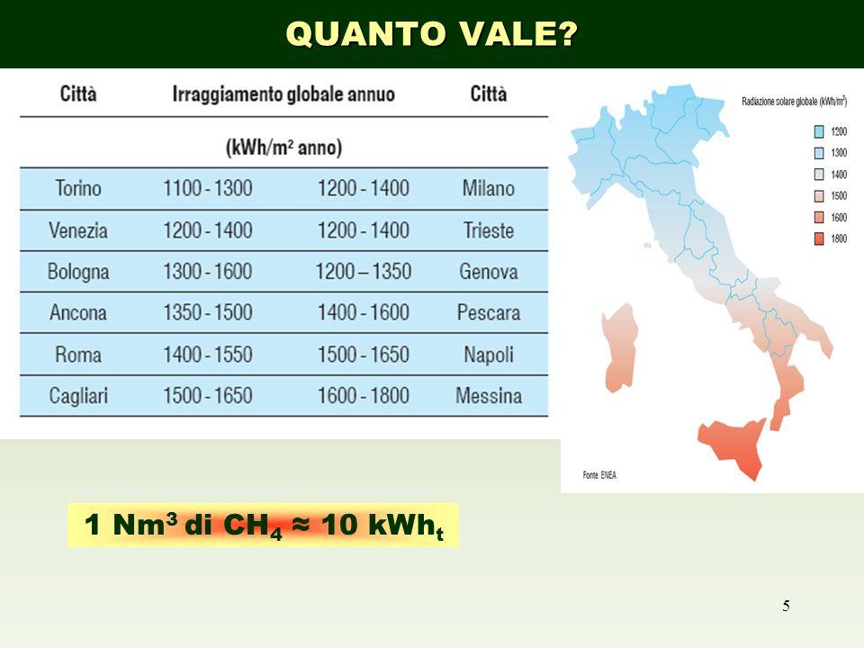 QUANTO VALE RADIAZIONE SOLARE 1 Nm3 di CH4 ≈ 10 kWht