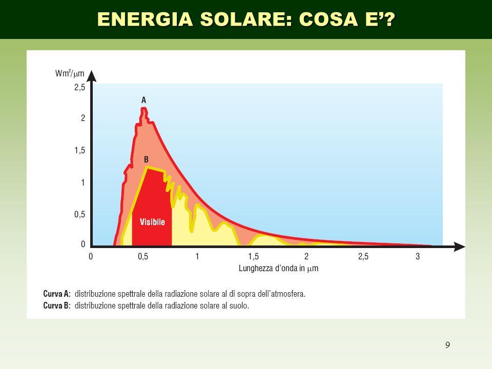 ENERGIA SOLARE: COSA E'