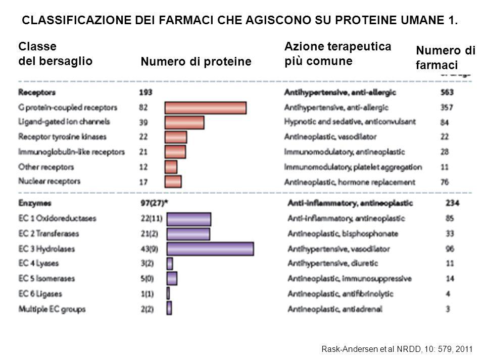 CLASSIFICAZIONE DEI FARMACI CHE AGISCONO SU PROTEINE UMANE 1.