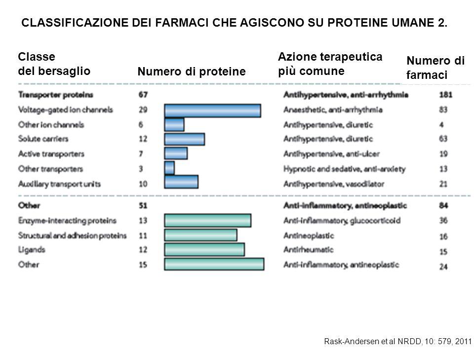 CLASSIFICAZIONE DEI FARMACI CHE AGISCONO SU PROTEINE UMANE 2.