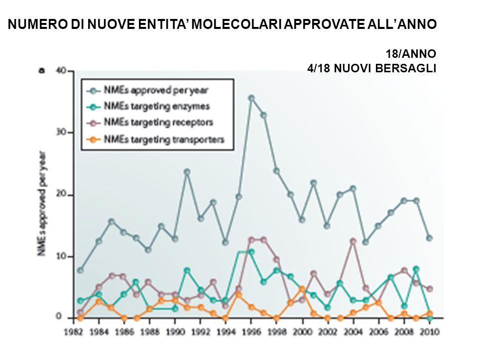 NUMERO DI NUOVE ENTITA' MOLECOLARI APPROVATE ALL'ANNO