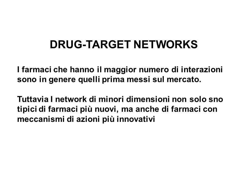 DRUG-TARGET NETWORKS I farmaci che hanno il maggior numero di interazioni sono in genere quelli prima messi sul mercato.