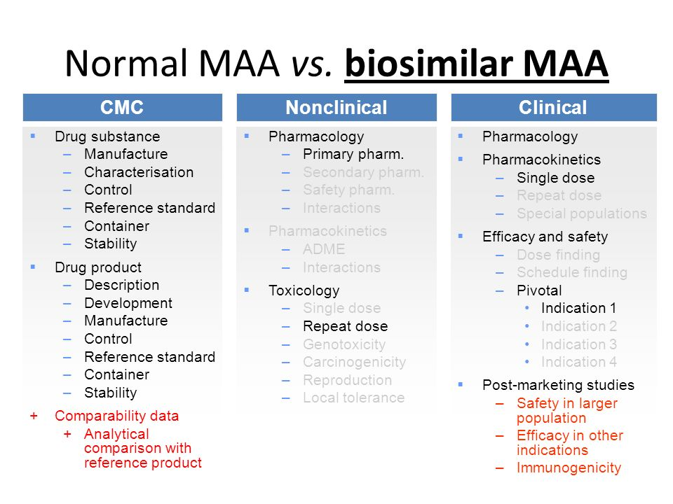 Normal MAA vs. biosimilar MAA