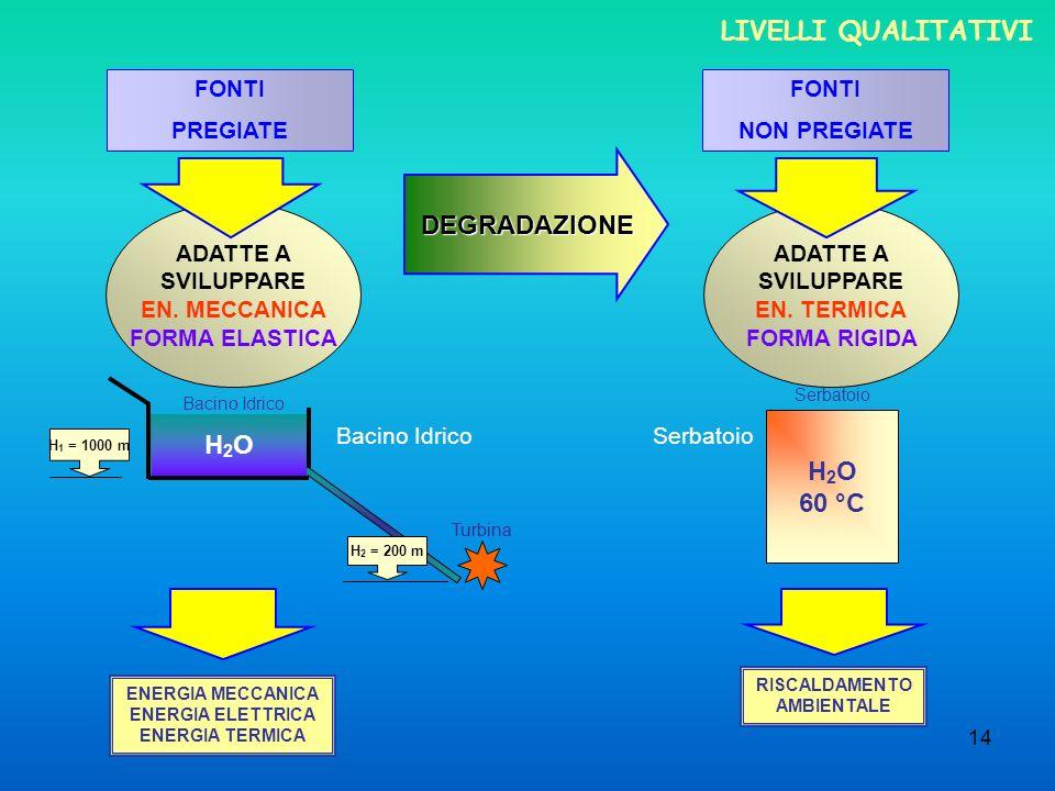 LIVELLI QUALITATIVI DEGRADAZIONE H2O H2O 60 °C FONTI PREGIATE FONTI