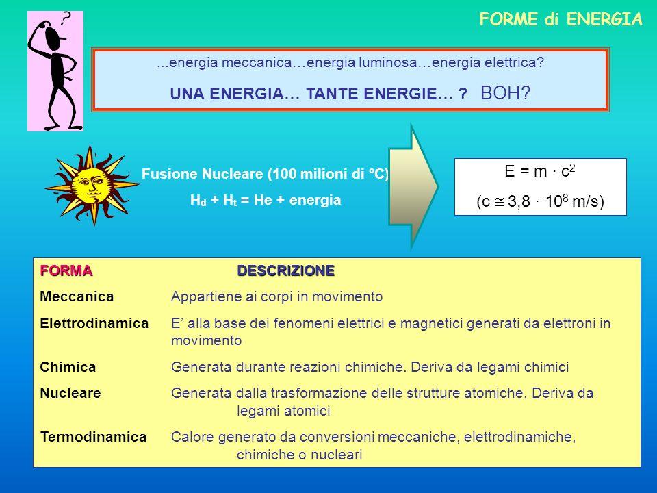 Fusione Nucleare (100 milioni di °C)