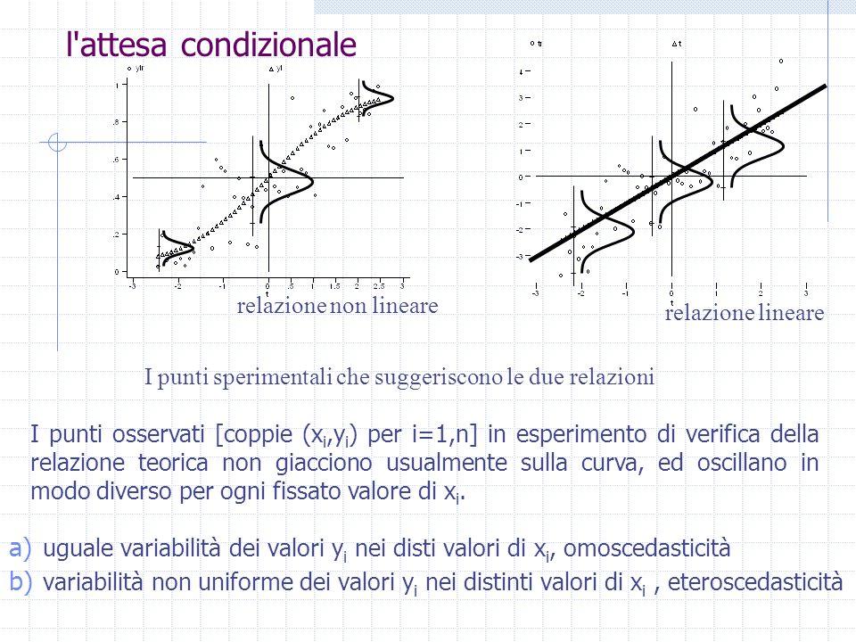 l attesa condizionale relazione non lineare relazione lineare