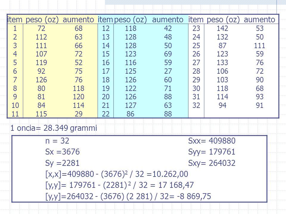 item peso (oz) aumento 1 oncia= 28.349 grammi n = 32 Sxx= 409880
