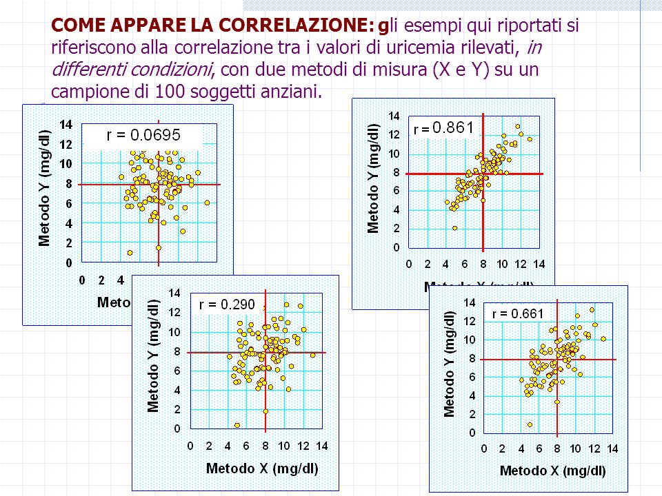COME APPARE LA CORRELAZIONE: gli esempi qui riportati si riferiscono alla correlazione tra i valori di uricemia rilevati, in differenti condizioni, con due metodi di misura (X e Y) su un campione di 100 soggetti anziani.