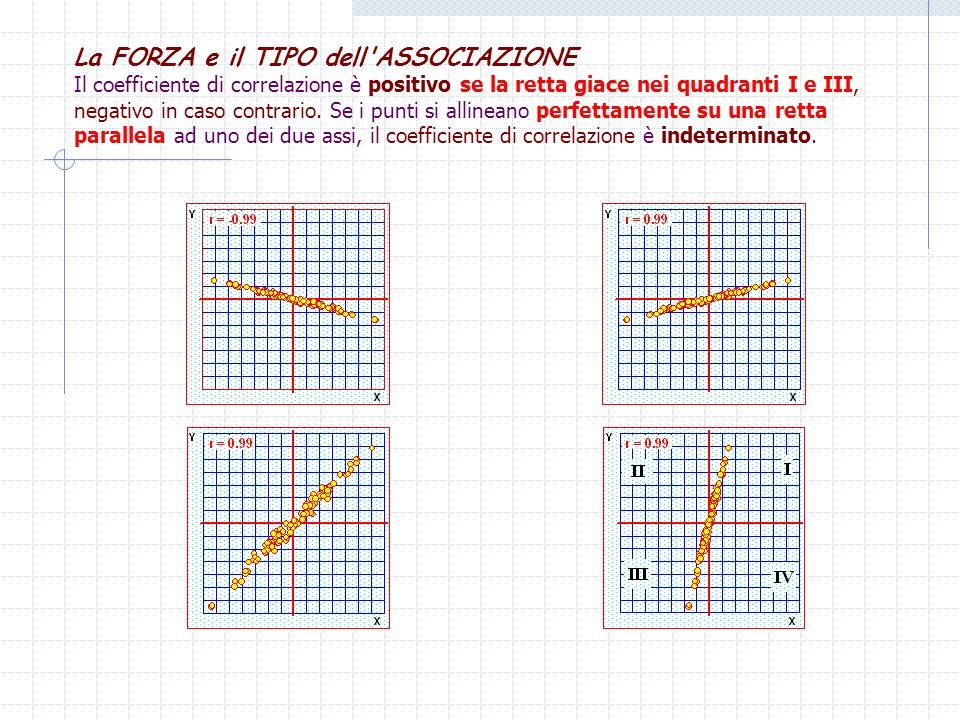 La FORZA e il TIPO dell ASSOCIAZIONE Il coefficiente di correlazione è positivo se la retta giace nei quadranti I e III, negativo in caso contrario.