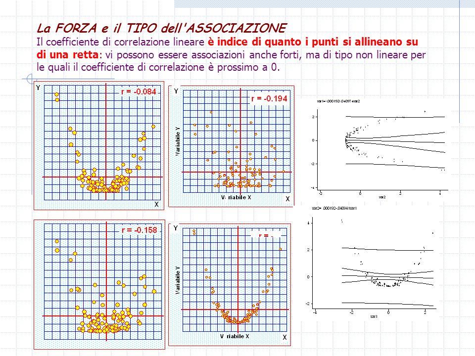 La FORZA e il TIPO dell ASSOCIAZIONE Il coefficiente di correlazione lineare è indice di quanto i punti si allineano su di una retta: vi possono essere associazioni anche forti, ma di tipo non lineare per le quali il coefficiente di correlazione è prossimo a 0.
