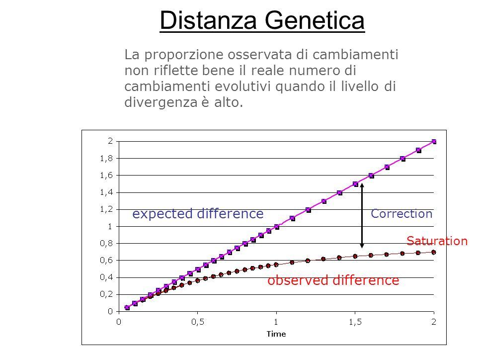 Distanza Genetica
