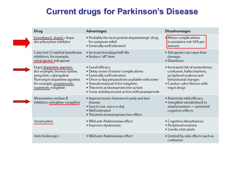 Current drugs for Parkinson's Disease