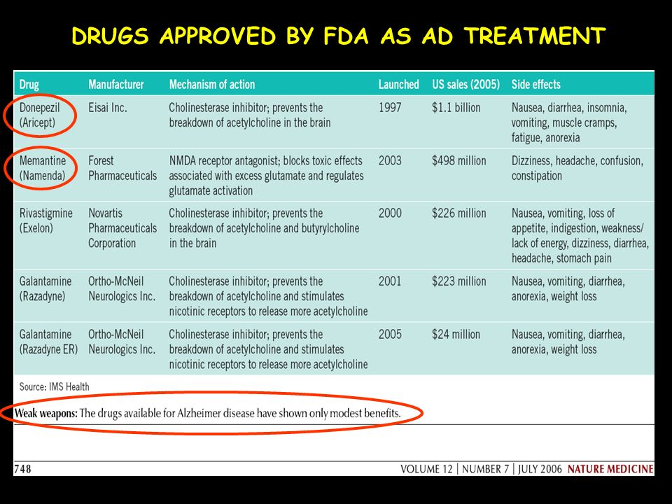 DRUGS APPROVED BY FDA AS AD TREATMENT
