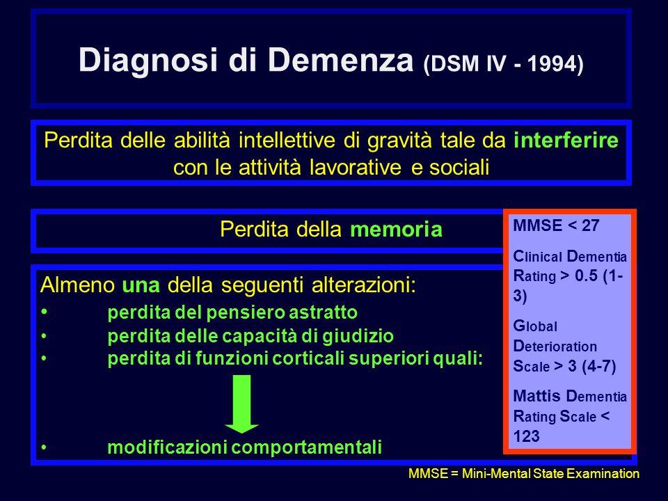 Diagnosi di Demenza (DSM IV - 1994)